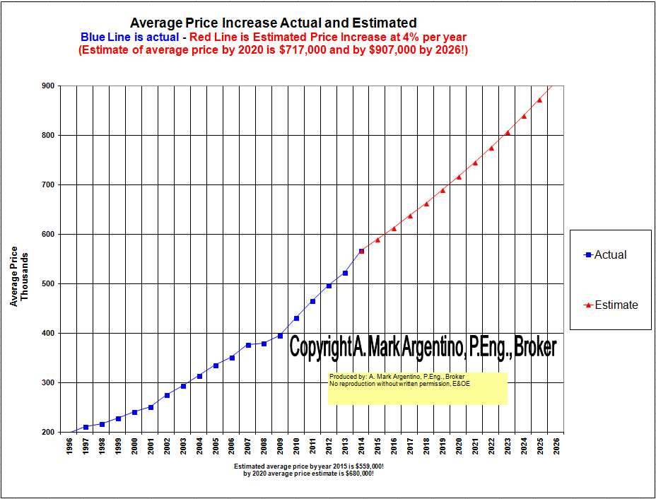 TREB Average Price Estimate