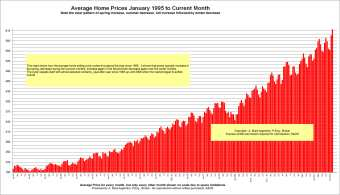 Average Price Cycles from january 1995 to Current Date