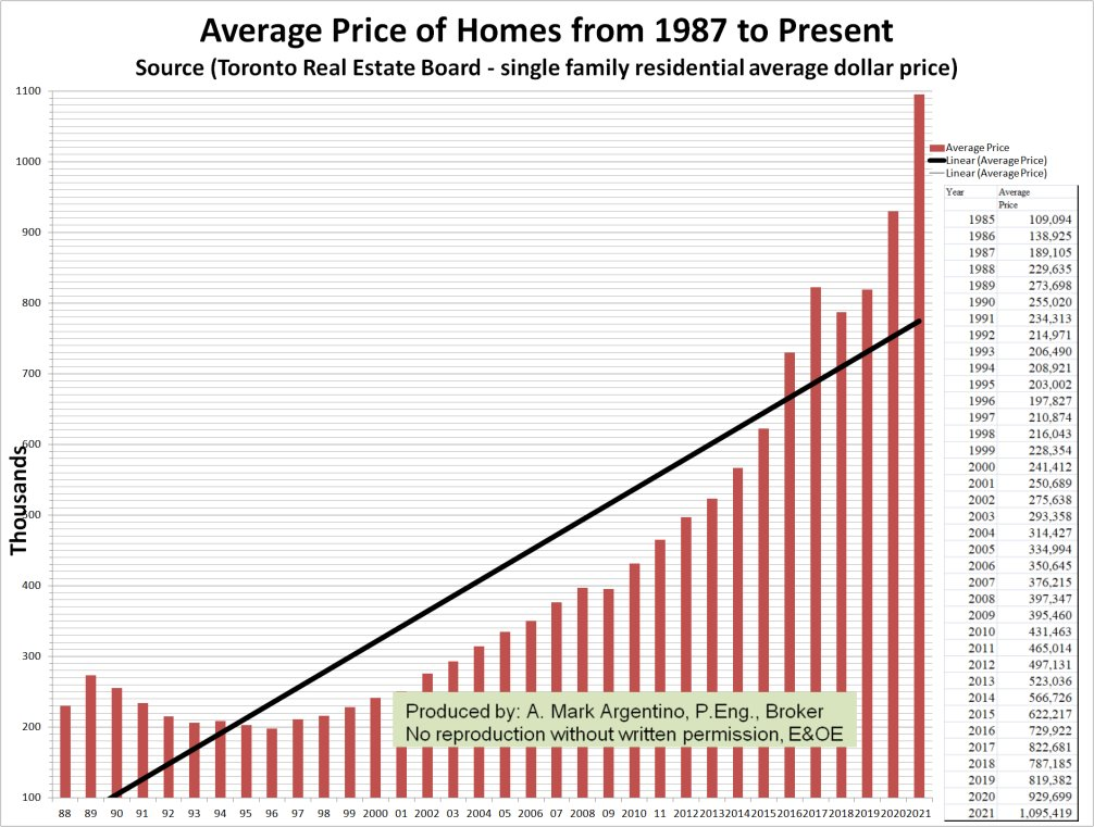 Click this graph to see large graph of TREB Average prices for Toronto and Mississauga, Single Family Homes - Mark Argentino Real Estate Toronto mississauga, Realtor, Real Estate Agent, Broker,Buyers Representative