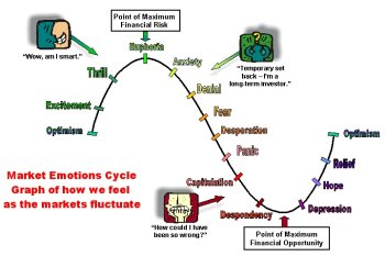 the business cycle and market emotions during the business cycle