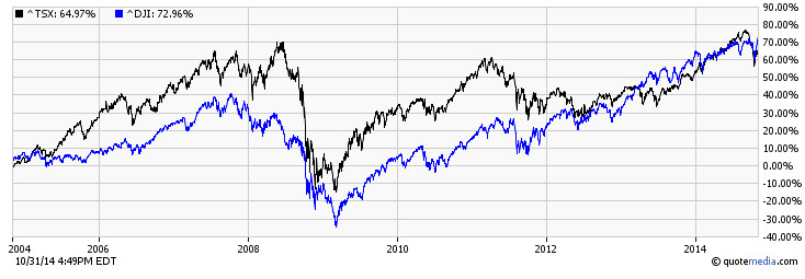 TSX and the DJIA comparison over the past 10 years