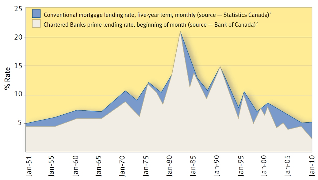 ... for conventional mortgage rate vs chartered bank prime lending rate