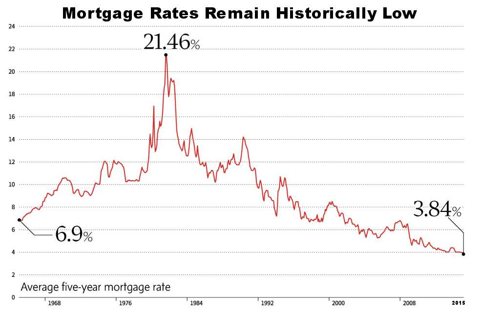 Historic canadian 5 year mortgage interest rate graph