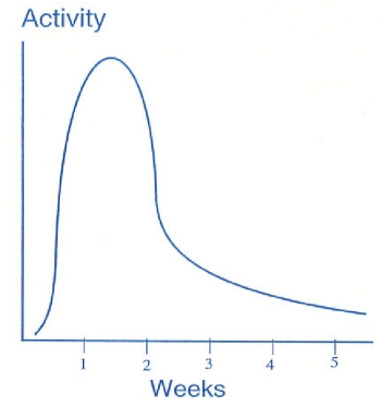activity over time versus pricing