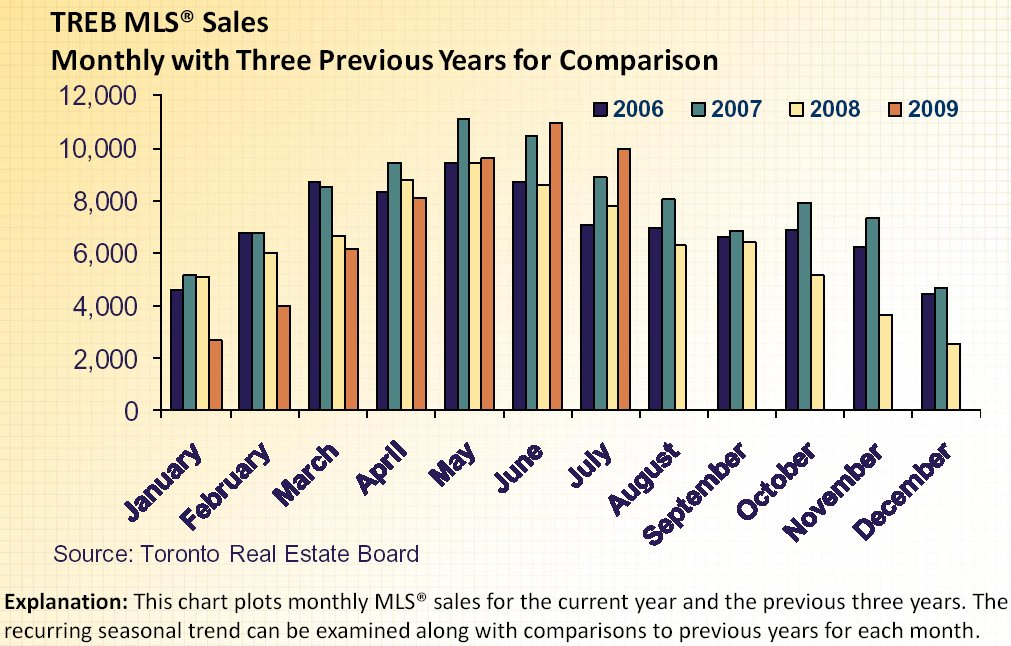 Treb mls sales monthly comparison 2006 july 2009