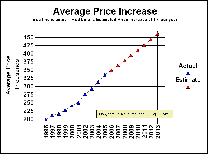 Average TREB price estimate from 2007 to 2013 at 4% per year average incrase