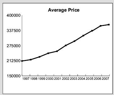 average prices from 1997 to 2007
