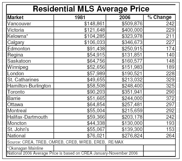 25 years of average residential price increase comparison