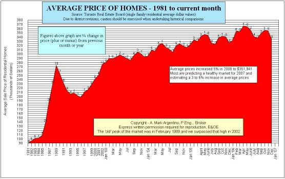 average prices in the GTA from 1981 to date