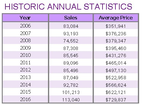 historical annual price and sales volumes since 2001 to 2017