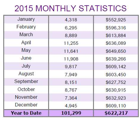 2015-monthly-statistics-average-prices-and-sales-volumes
