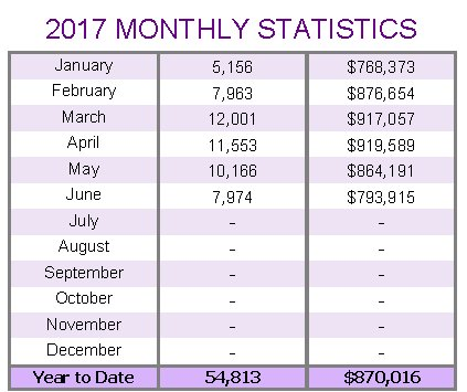 2016-monthly-statistics-average-prices-and-sales-volumes
