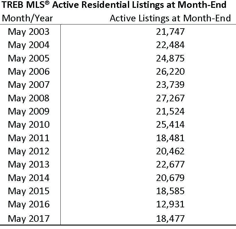 TREB MLS Active Residential Listings