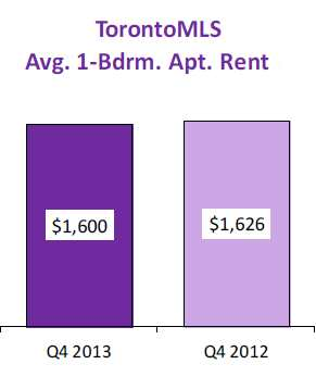 condo-apartment-townhouse-average-rents.jpg
