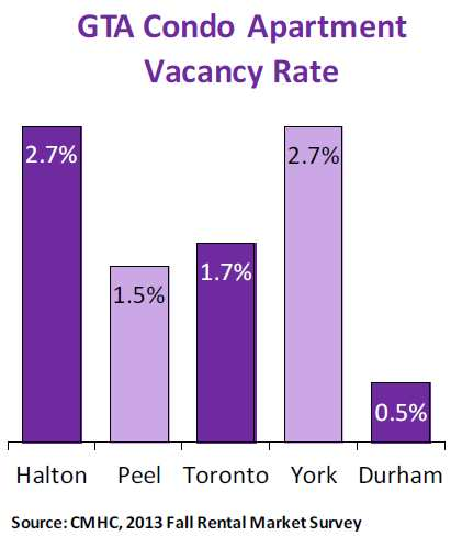 GTA-Condo-Vacancy-Rates-Fall-2012