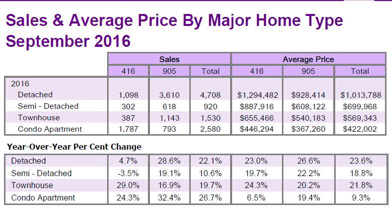 summary of GTA resale homes sales and average price