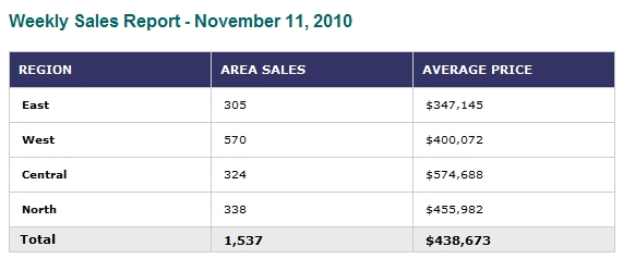 weekly sales report 2010 November