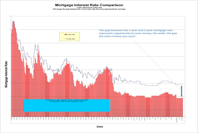 Mortgage Interest Rates comparison between 1 and 5 year rate