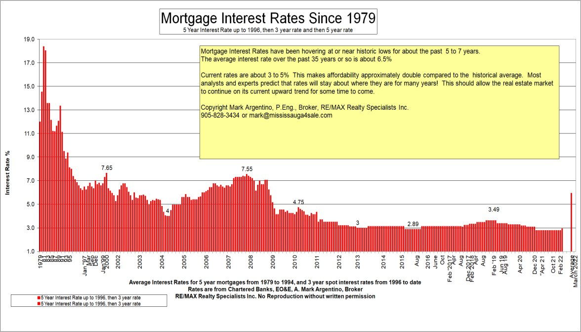 average mortgage interest rates from 1979 to 1994, Mark Argentino Real Estate Toronto mississauga, Realtor, Real Estate Agent, Broker, Buyers Representative, Remax, MLS, agent, properties, houses agents toronto, Buyers Agency, Southern, Estates, Selling, House, Buying, Home, Relocation, Relocating, residence, Condominiums, Townhouses, Patio, Stucco, Brick, Vinyl Siding, New Listings, Town, For Sale, Sold, Homebuyer
