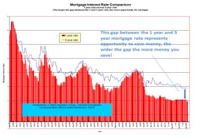 difference between 1 and 5 year mortgage interest rates
