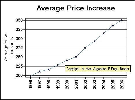 Average Price Increase past 10 years