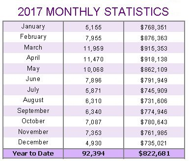2017-monthly-statistics-average-prices-and-sales-volumes