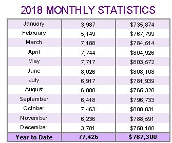 2018-monthly-statistics-average-prices-and-sales-volumes