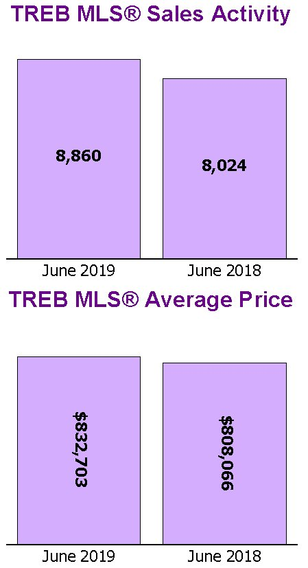 Year over year 2018 TREB Sales Activity Average Price