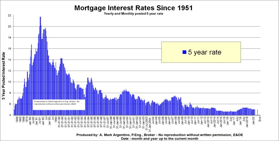 Average bank car loan interest rate canada 12