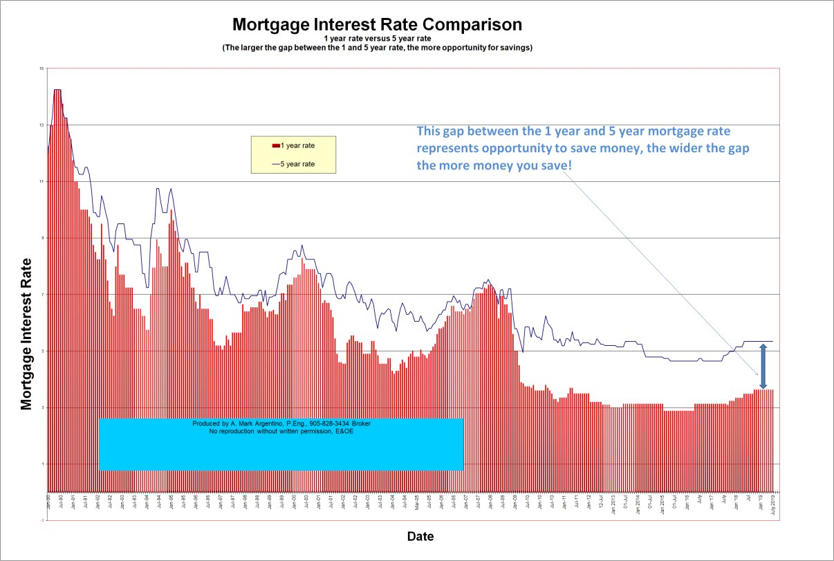 Historical And Posted Canadian Mortgage Interest Rates